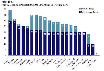 the 31 day workforce turnaround one month to a happier you and a more productive crew books paid holidays vacation days in the u s versus other oecd