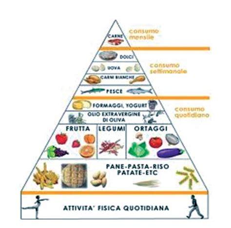 dieta mediterranea e piramide alimentare dieta mediterranea ed attivit 224 fisica nella medicina