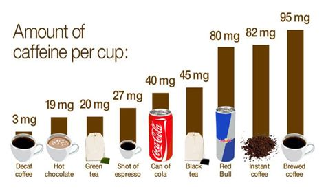 7 Items And Their Caffeine Contents by Fda Cracks On Caffeinated Gum Increasingly Buzzing