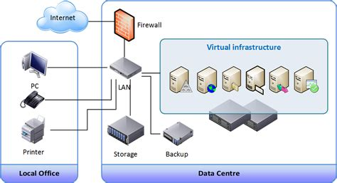it infrastructure diagram tool business network topology diagram business get free