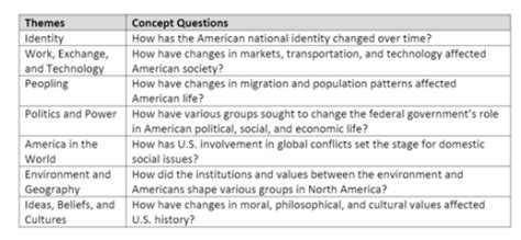 us history themes quizlet apush resources info ms eng 2016 2017