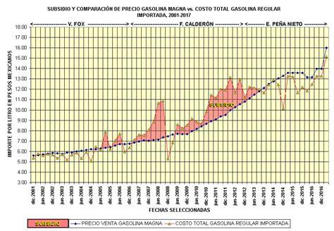 valor de subsidio 2016 precio y subsidio de la gasolina importada de usa 2001