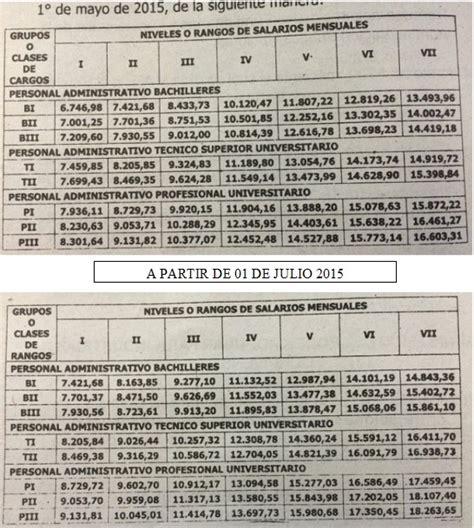 uepc aumento salarial 2016 uepc aumento paritarias 2016 newhairstylesformen2014 com