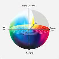 lab color space generalites about colors in color management guide by