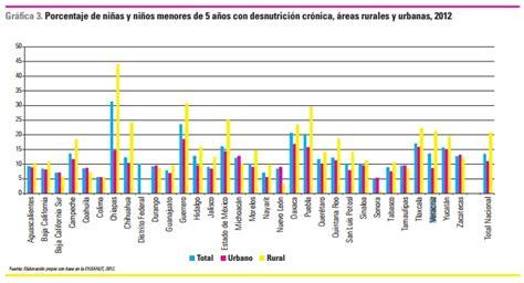 correos en zona bernal para cobrar asignacion por hijo figura veracruz en baja salud y desnutrici 243 n infantil