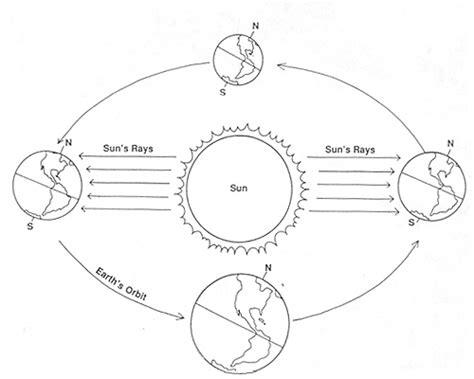 earth seasons diagram earth s seasons diagram worksheet earth s orbit of the