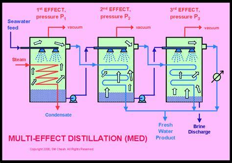 design of multiple effect evaporator pdf desalting the sea part 1 salton sea sense