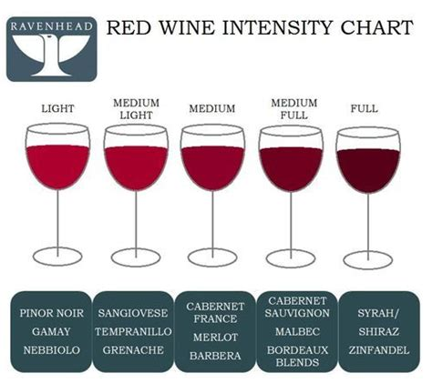 types of reds ravenhead red wine intensity chart find out which red