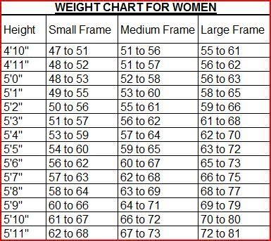 weight management chart height to weight chart weight management