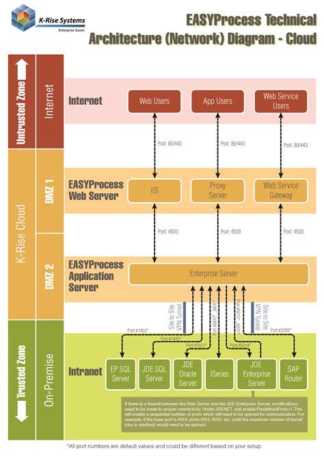 sap erp architecture diagram diagram sap architecture diagram