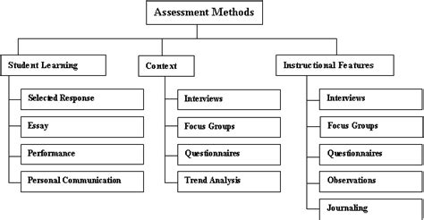 pattern classification approach to evaluation function learning mflemingeduc3003 assessment record keeping