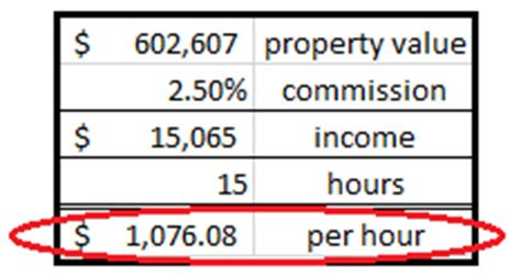 How Much Do Real Estate Agents Make Per House by How Much Does Real Estate Make Real Estate License Hq