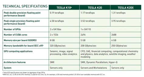 Tesla K20 Specs Nvidia Tesla K20 Und K20x Mit Kepler Gpu Und Bis Zu 2 688