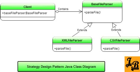 strategy pattern in java with exle strategy design pattern in java