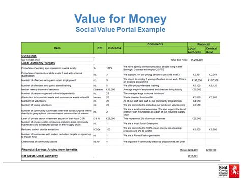 Value For Money Mba Programs by Does Social Value Conflict With Value For Money Ppt