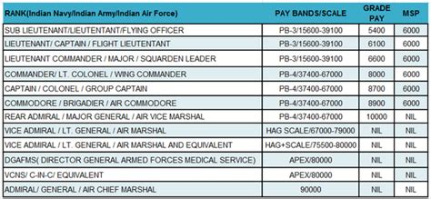 What Is The Salary Of A Officer by What Is The Salary Of An Officer In Garud In The Iaf
