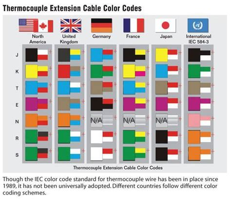 thermocouple extension cable color codes