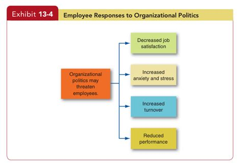 Power Organization 5 power politics in the workplace focus sexual