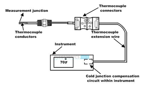 ir diode resistance types of temperature sensor thermocouple and thermistors