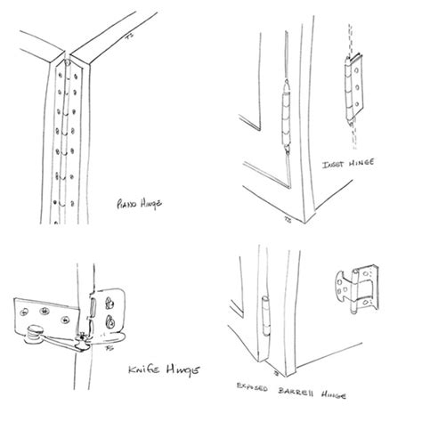 Types Of Hinges For Cabinet Doors Cabinet Door Hinge Types Neiltortorella