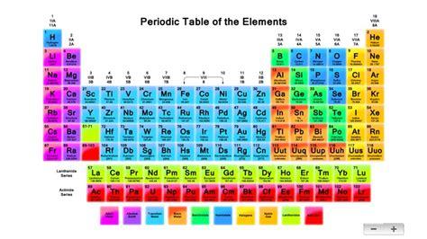 cu tavola periodica search results for color coded periodic table of elements