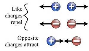 What Is The Electrical Charge Of A Proton Like Charges Repel Opposite Charges Attract
