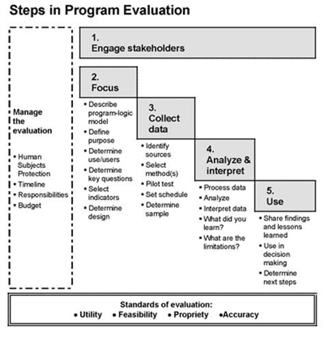 monitoring and evaluation policy template steps in program evaluation uw extension work