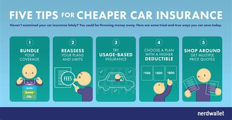5 Keys to Cheap Car Insurance   NerdWallet