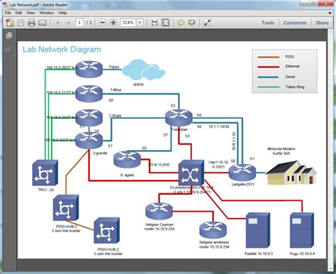 creating network diagrams create network diagram for pdf