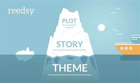 narrative themes in film what is the theme of a book an author s guide reedsy blog