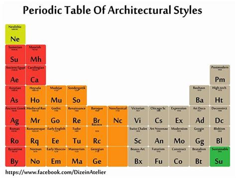 periodic table of styles periodic table of architectural styles on behance