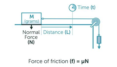 coefficient of friction how to calculate the coefficient of friction sciencing