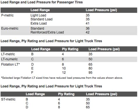 Tire Load Index Ply Rating It S Easy To Identify A Tire S Load Range Tire Rack