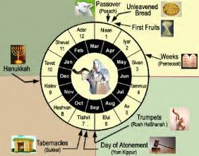 Syria Calendario 2018 The Last 3 Fall Feasts Of The Lord