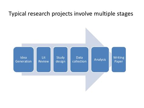 Project Research by Practices And Perils In Research Project Management