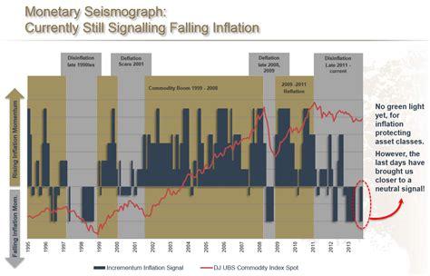 mish s global economic trend analysis 3d printer builds mish s global economic trend analysis monetary tectonics