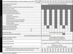 2014 Honda Crv Maintenance Schedule Schedule Service Metro Honda 2016 Car Release Date