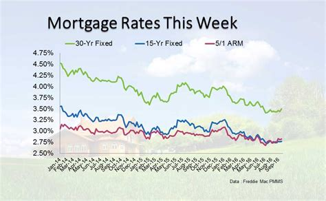 today s home interest rates current mortgage interest rates