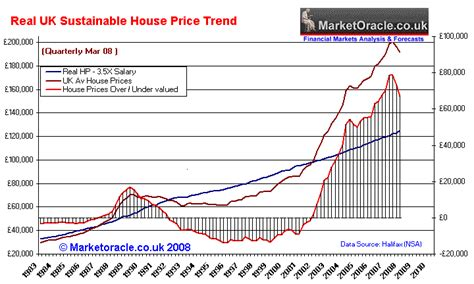 houston house price trend housing market cycle graph gallery