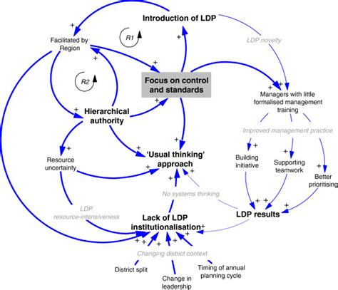causal loop diagram software free causal loop diagram software free best free