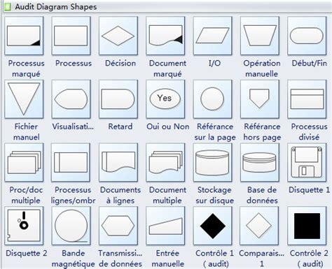 signification diagramme de flux logiciel de diagramme d audit