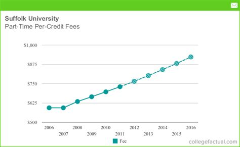 Boston Mba Cost Per Credit by Part Time Tuition Fees At Suffolk Including