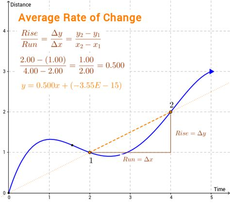 average of average rate of change geogebra