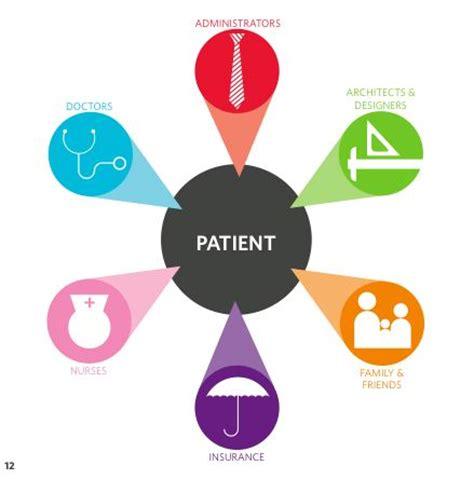 design thinking in healthcare rtdesign2 university of utah blog redthread utah edu