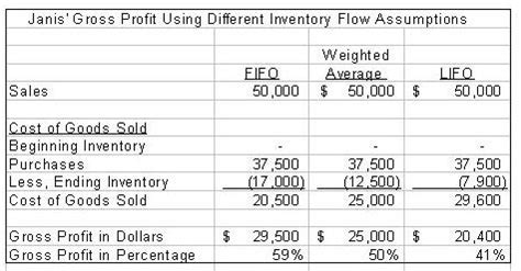 cost of goods sold template inventory and costs of goods sold