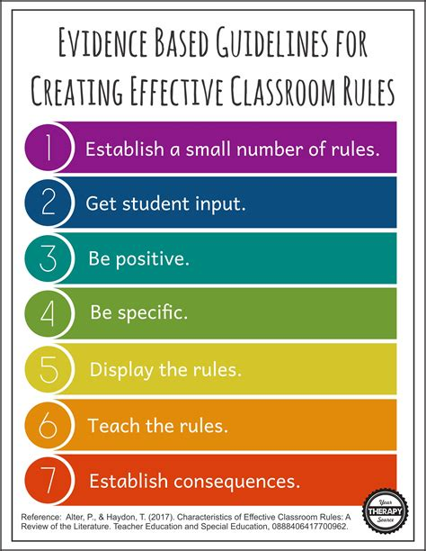 7 Features of Effective Classroom Rules - Your Therapy Source Examples Of Self Regulation In The Classroom