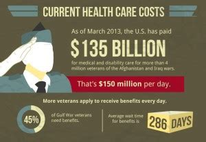 Mba Healthcare Management Cost by Healthcare Graphics
