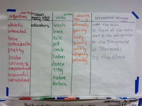 sentence pattern chart glad sentence patterning chart glad strategies ideas