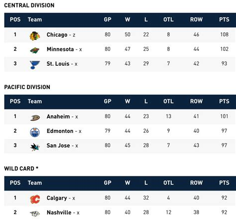 nhl standings nhl playoff push eastern conference can be settled