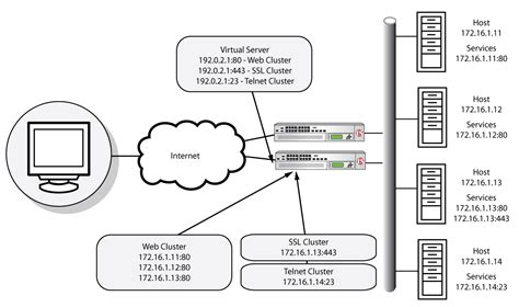 f5 load balancer architecture diagram network engineer big ip f5 load balancer terminology